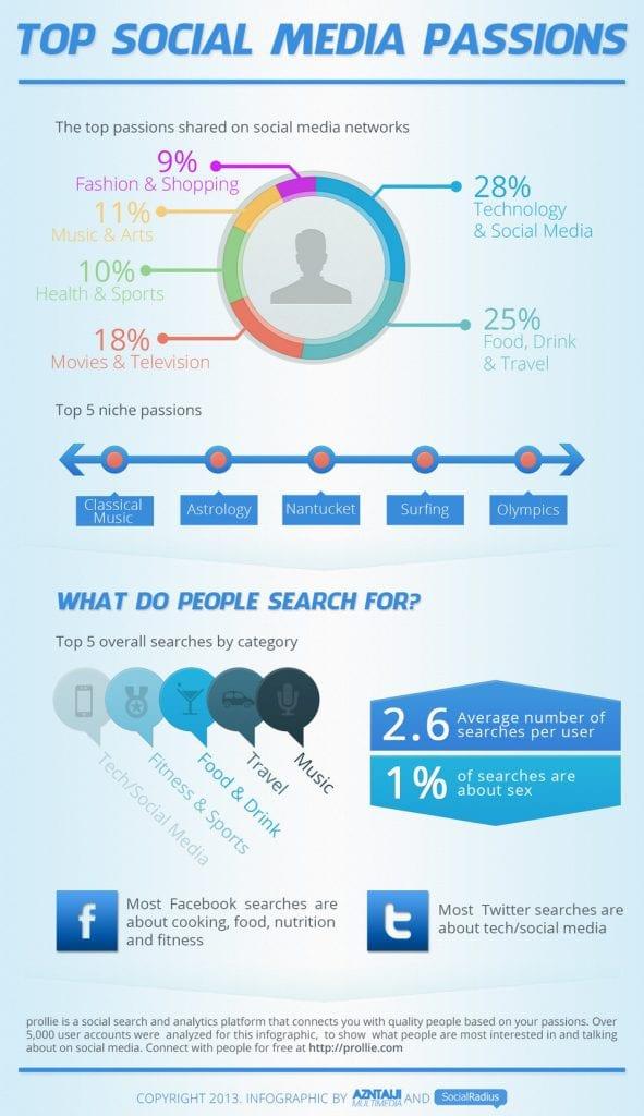 social media topics most discussed