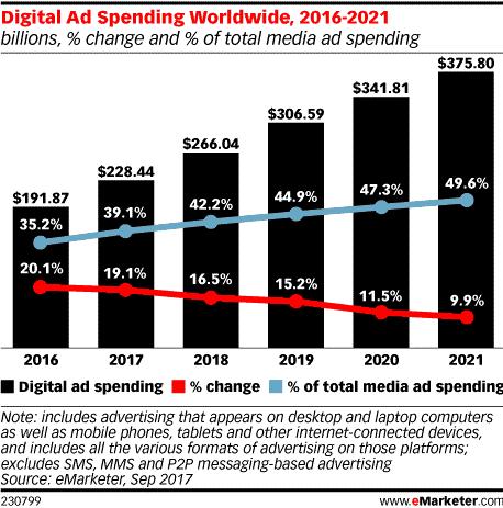 digital vs traditional ad spending chart (worldwide)