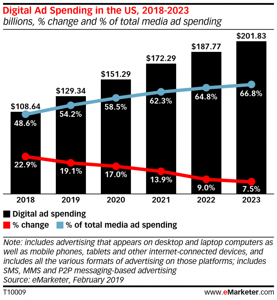 digital vs traditional ad spending chart (USA)